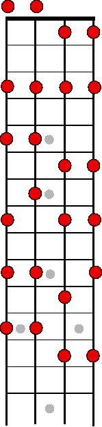 La gamme de c pentatonique mineure au ukulélé