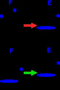 Enchainement entre les accords E et F